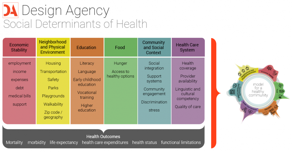 The health care industry recognizes these six broad determinants have significant health outcomes. Understanding the challenges and opportunities within these categories informs our design processes. Image courtesy DLR Group.