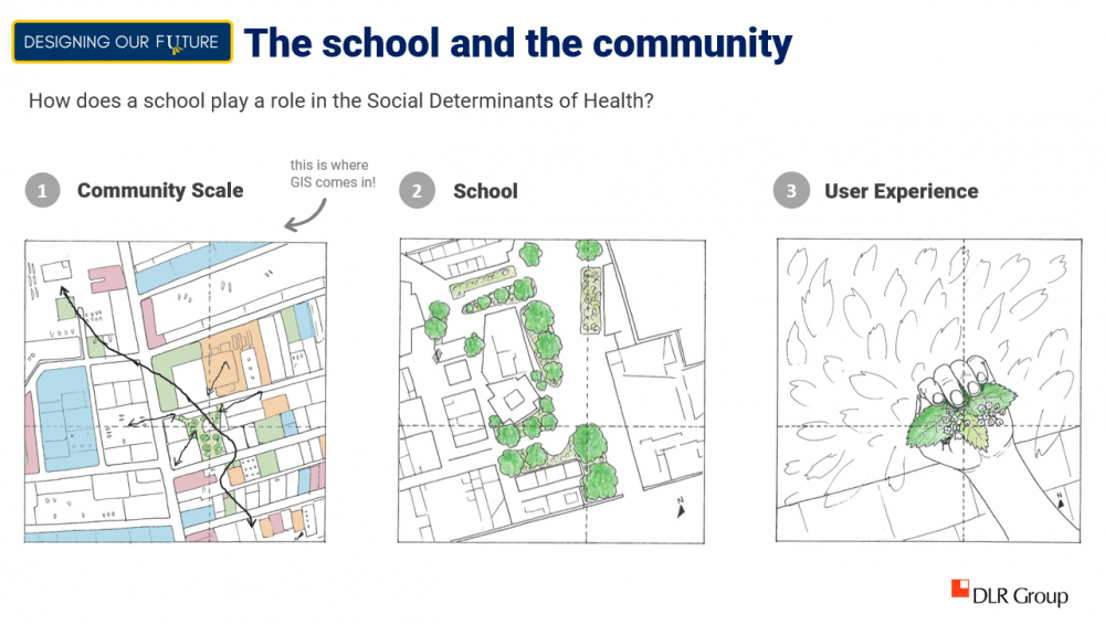 During a recent master planning process with a school district outside of Chicago, stakeholders were asked to identify variables in each category of the Social Determinants of Health at three different scales—community, school, and individual user level.